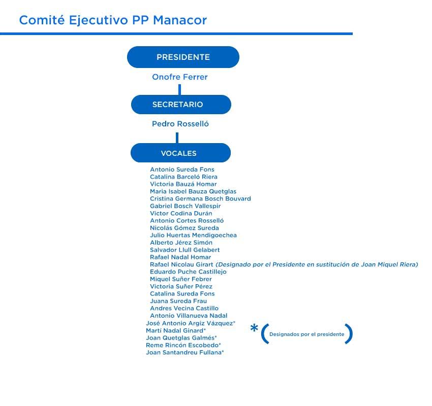 Comité Ejecutivo PP Manacor