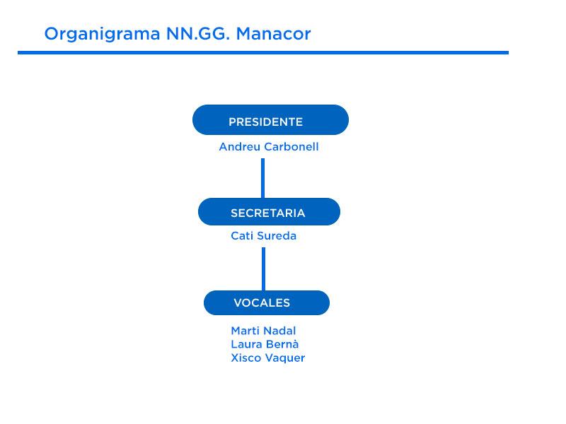 Organigrama NN.GG. Manacor