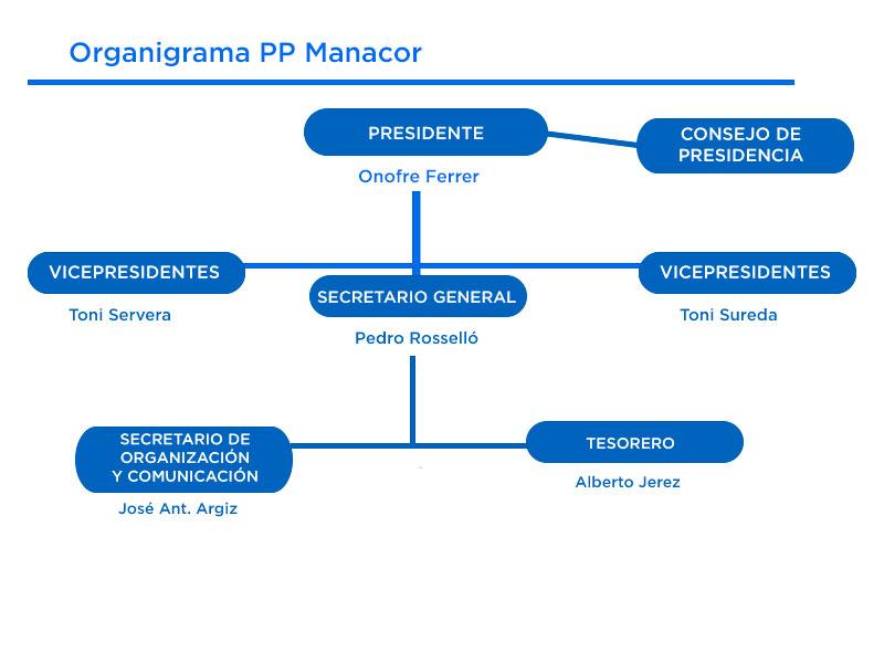 Organigrama Dirección PP Manacor